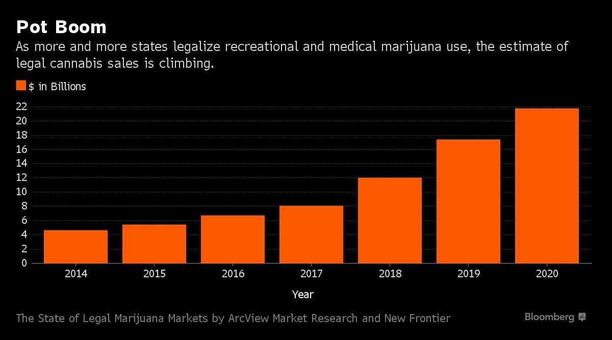 legal-cannabis-sales-climbing