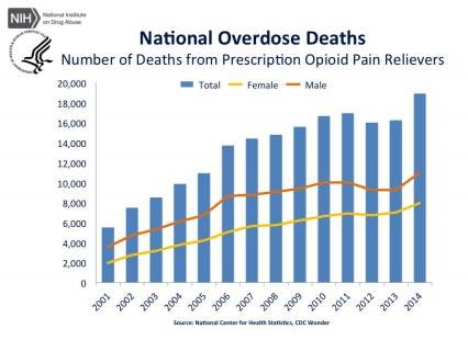 national-overdose-deaths