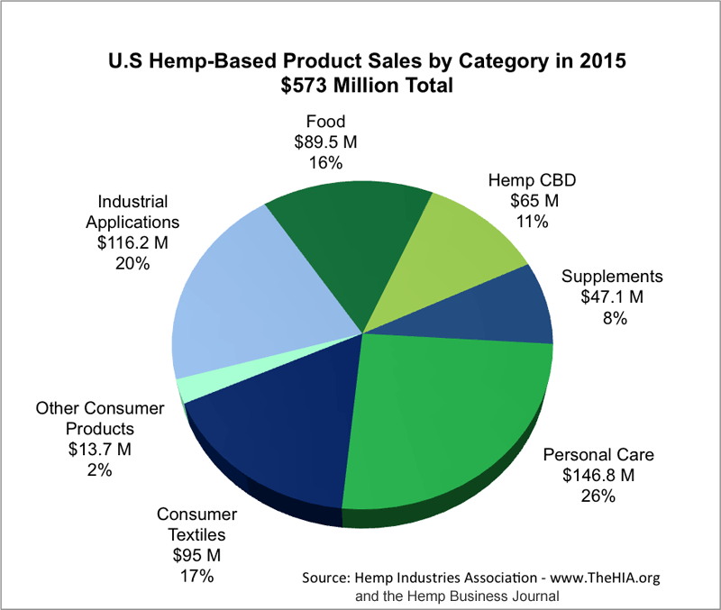 NATIONAL HEMP INDUSTRY ASSOCIATION