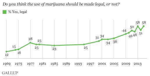 gallup-poll-marijuana-legalization
