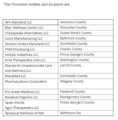 processor entities and locations