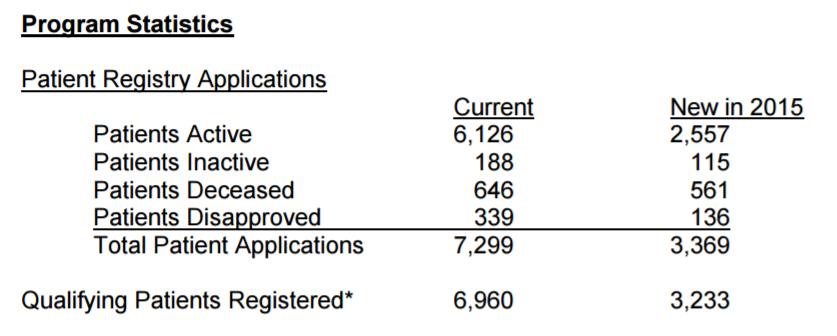 new-jersey-medical-marijuana-program-statistics