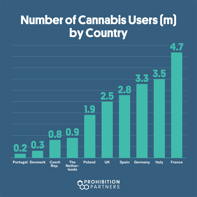 european-cannabis-market-grew-more-in-2018-than-it-did-in-previous-6-years-combined-img-2